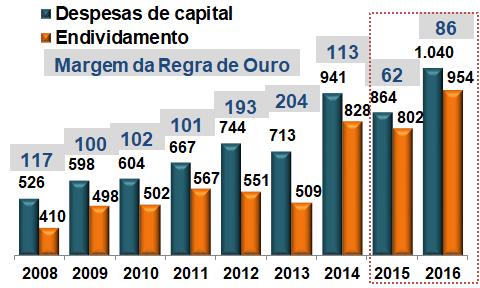 Análise da Regra de Ouro das finanças públicas do Brasil
