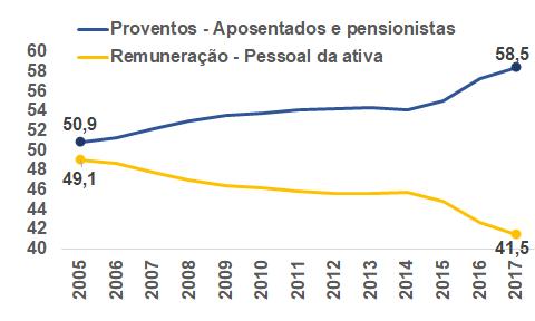 Participação na despesa de pessoal do funcionalismo público do RS – em %