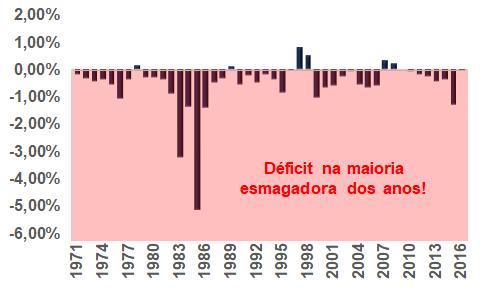 Resultado orçamentário do governo do Rio Grande do Sul – Em % do PIB. O regime de Recuperação Fiscal é ou não necessário?