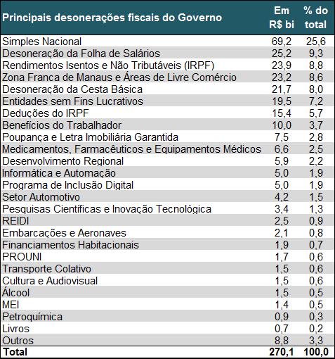 Principais renúncias fiscais concedidas pelo governo federal – 2015 – Em R$ bilhões nominais