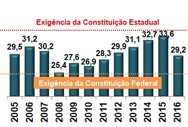 Educação gaúcha: % da Receita Líquida de Impostos alocada em Educação no Rio Grande do Sul